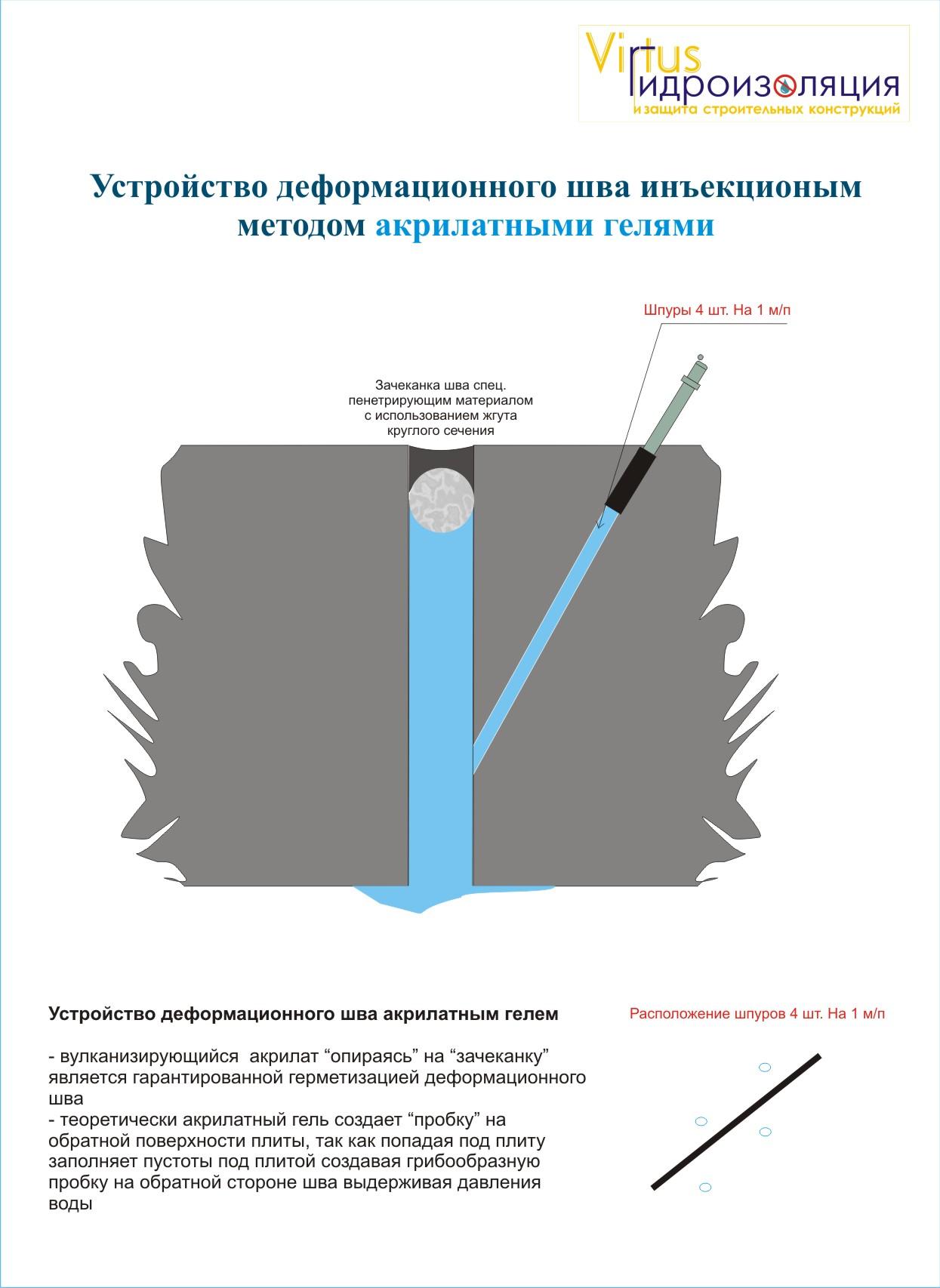 Деф_шов_акрилатом