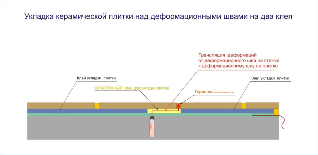 Схема_укладки_керам_плитки_на два клея